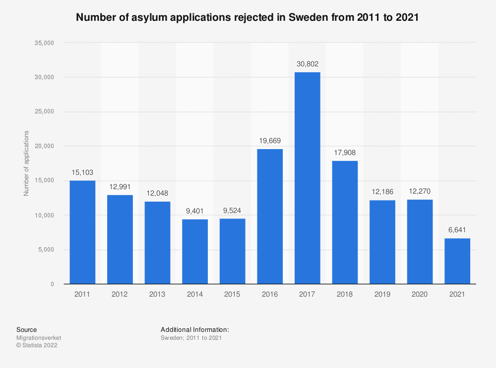 Statistic: Number of asylum applications rejected in Sweden from 2011 to 2017 | Statista