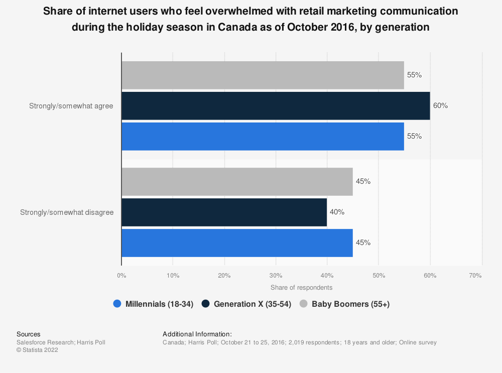 Statistic: Share of internet users who feel overwhelmed with retail marketing communication during the holiday season in Canada as of October 2016, by generation | Statista