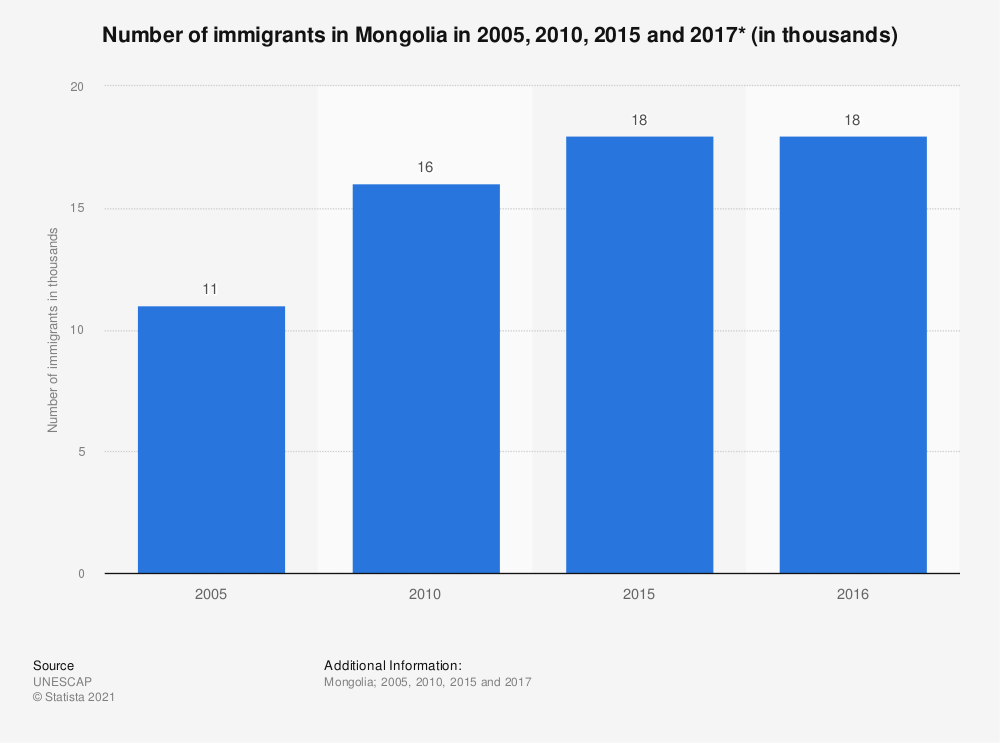 Statistic: Number of immigrants in Mongolia in 2005, 2010, 2015 and 2017* (in thousands) | Statista