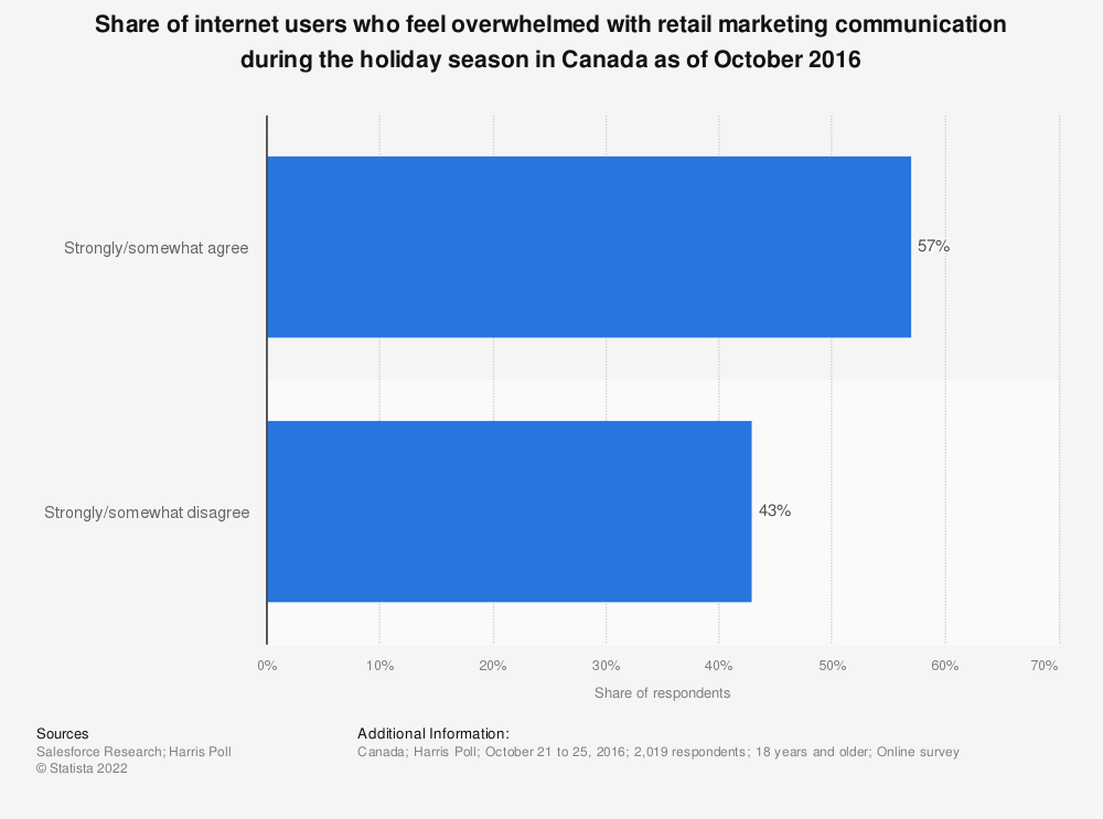 Statistic: Share of internet users who feel overwhelmed with retail marketing communication during the holiday season in Canada as of October 2016 | Statista