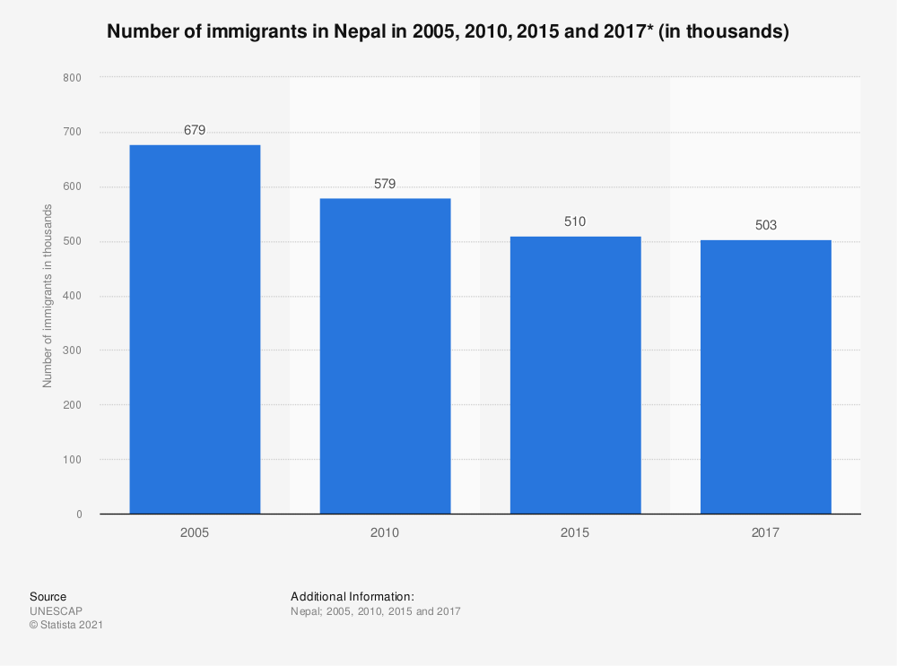Statistic: Number of immigrants in Nepal in 2005, 2010, 2015 and 2017* (in thousands) | Statista