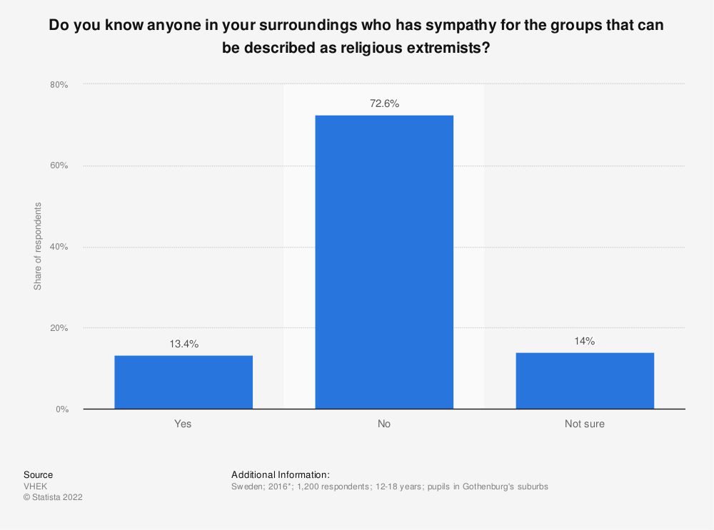 Statistic: Do you know anyone in your surroundings who has sympathy for the groups that can be described as religious extremists? | Statista