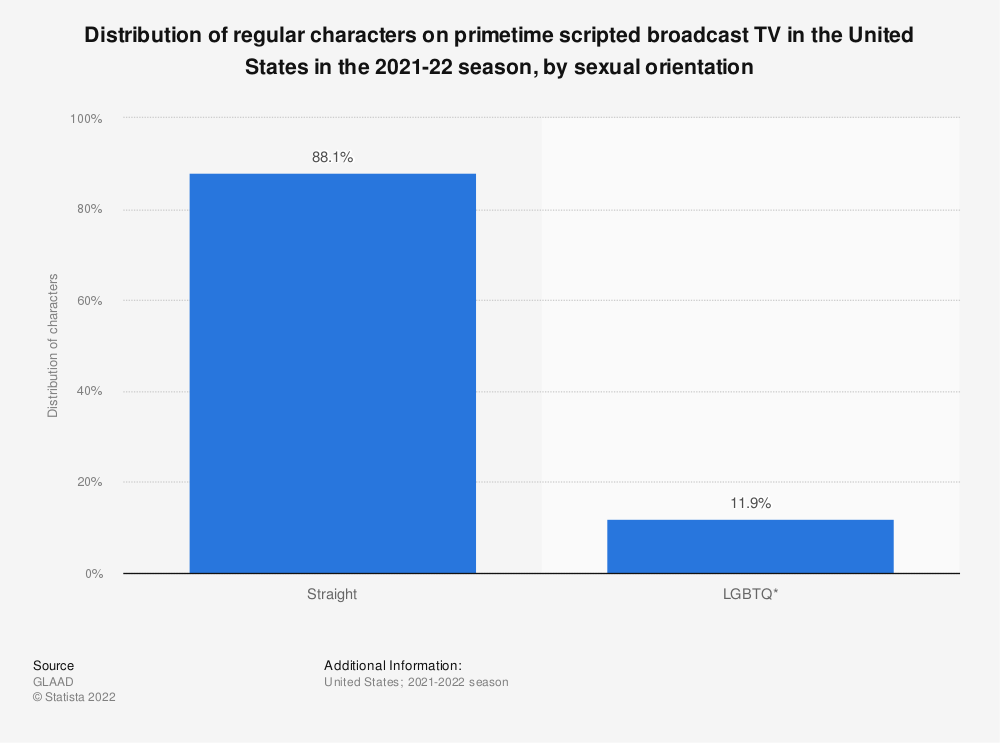 Statistic: Distribution of regular characters on primetime scripted broadcast TV in the 2019-20 season, by sexual orientation | Statista