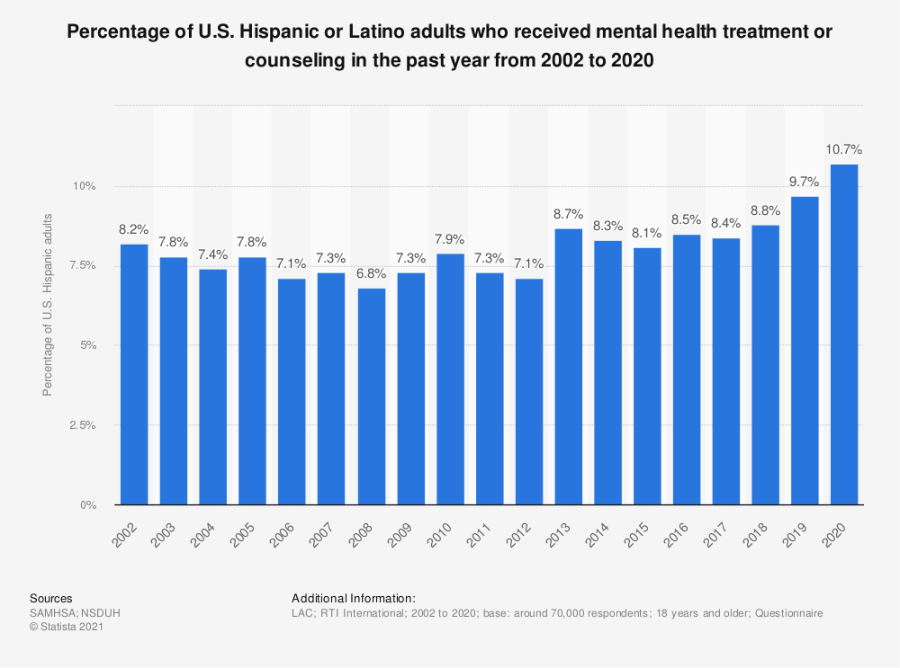 Statistic: Percentage of U.S. Hispanic or Latino adults who received mental health treatment or counseling in the past year from 2002 to 2018 | Statista