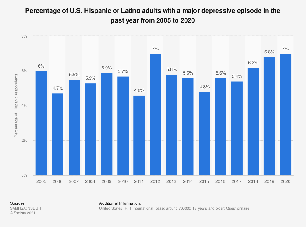 Statistic: Percentage of U.S. Hispanic or Latino adults with a major depressive episode in the past year from 2005 to 2017 | Statista