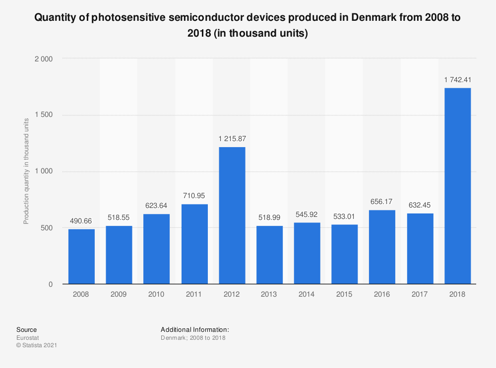 Statistic: Quantity of photosensitive semiconductor devices produced in Denmark from 2008 to 2018 (in thousand units) | Statista