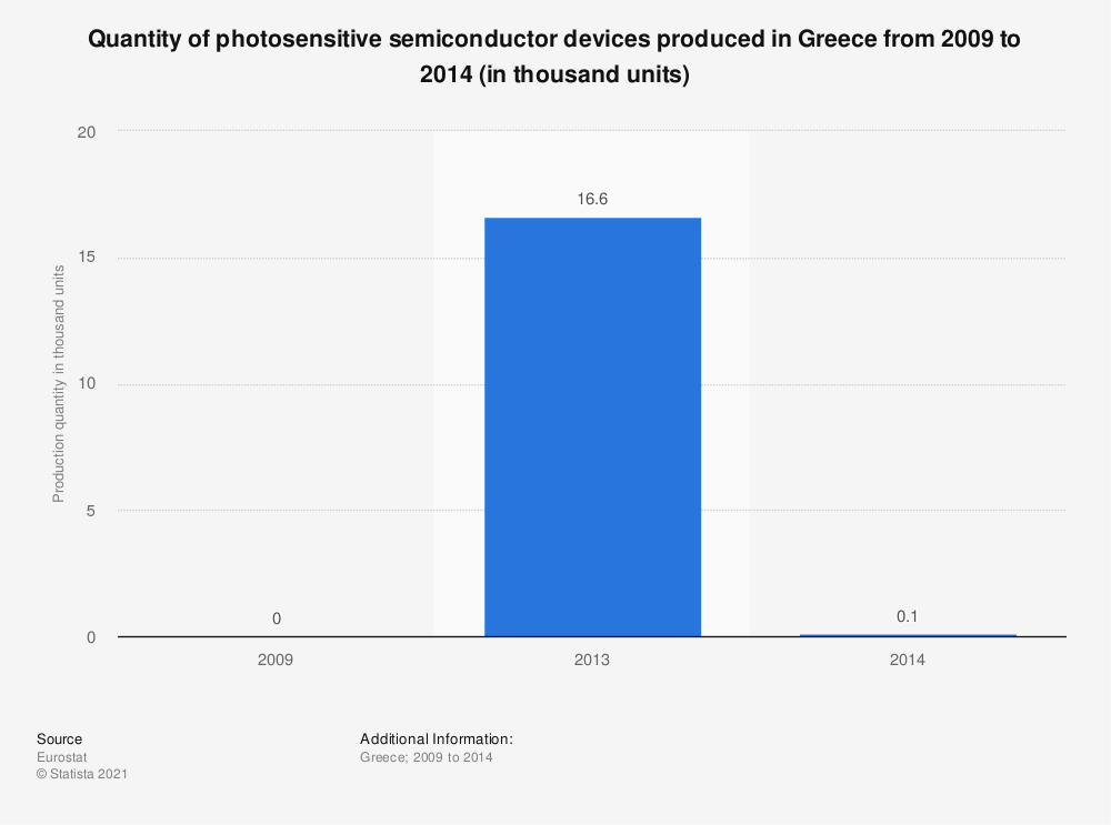 Statistic: Quantity of photosensitive semiconductor devices produced in Greece from 2009 to 2014 (in thousand units) | Statista