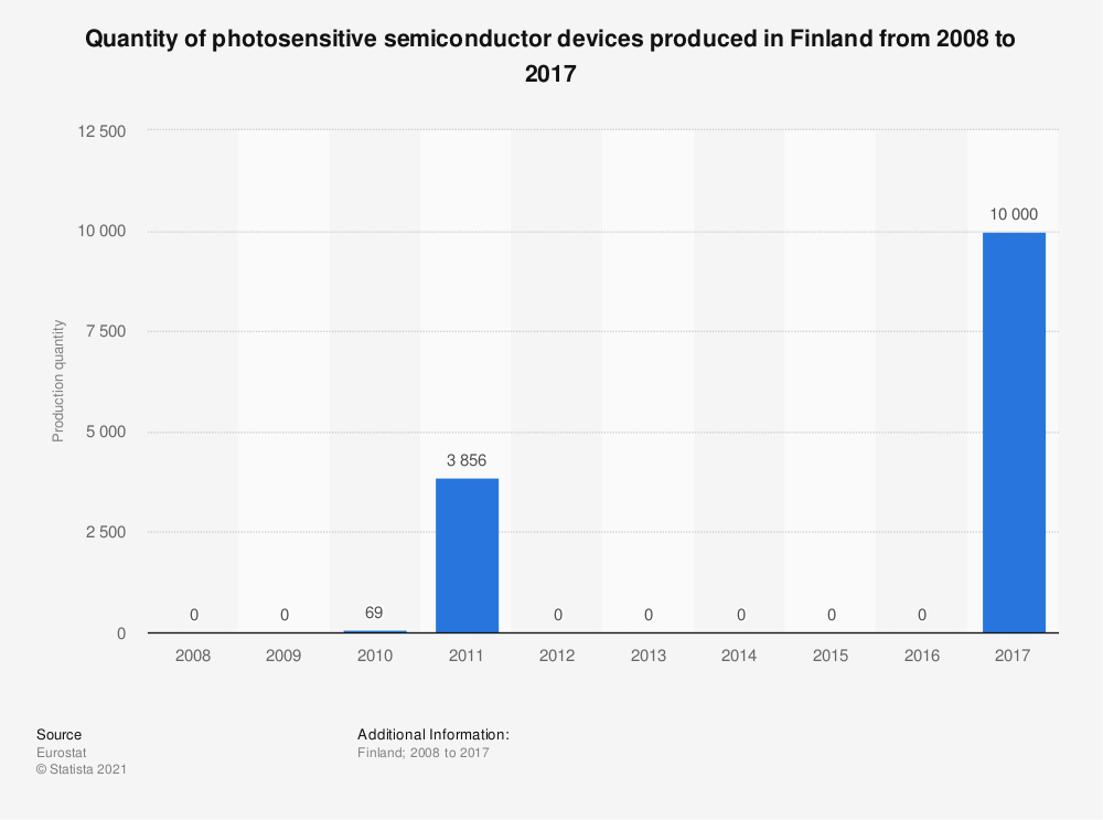 Statistic: Quantity of photosensitive semiconductor devices produced in Finland from 2008 to 2017 | Statista