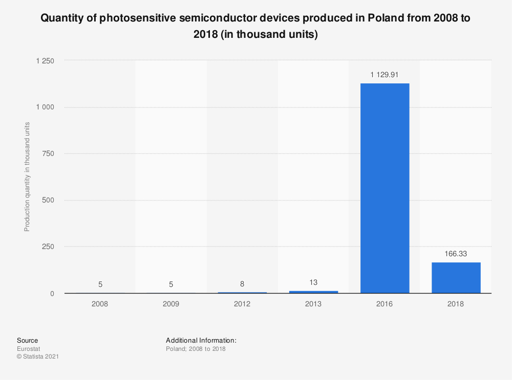 Statistic: Quantity of photosensitive semiconductor devices produced in Poland from 2008 to 2018 (in thousand units)   Statista