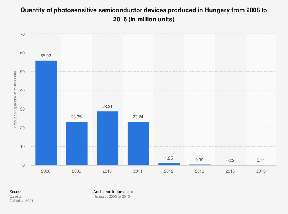 Statistic: Quantity of photosensitive semiconductor devices produced in Hungary from 2008 to 2016 (in million units) | Statista
