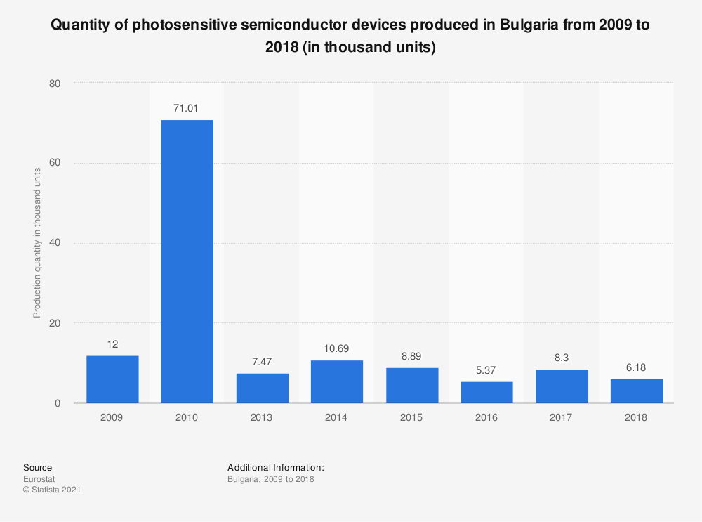 Statistic: Quantity of photosensitive semiconductor devices produced in Bulgaria from 2009 to 2015 (in thousand units) | Statista