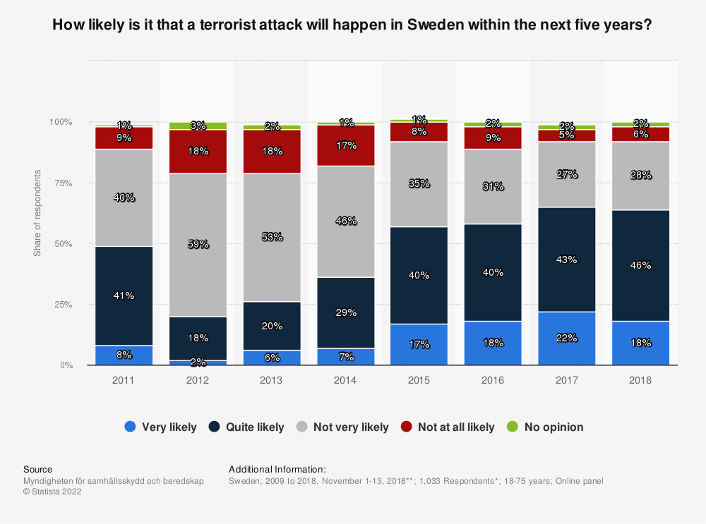 Statistic: How likely is it that a terrorist attack will happen in Sweden within the next five years? | Statista