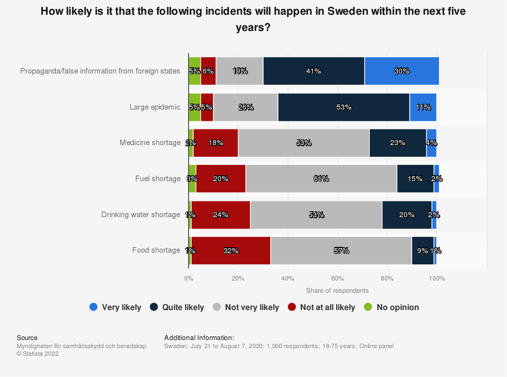 Statistic: How likely is it that the following incidents will happen in Sweden within the next five years? | Statista