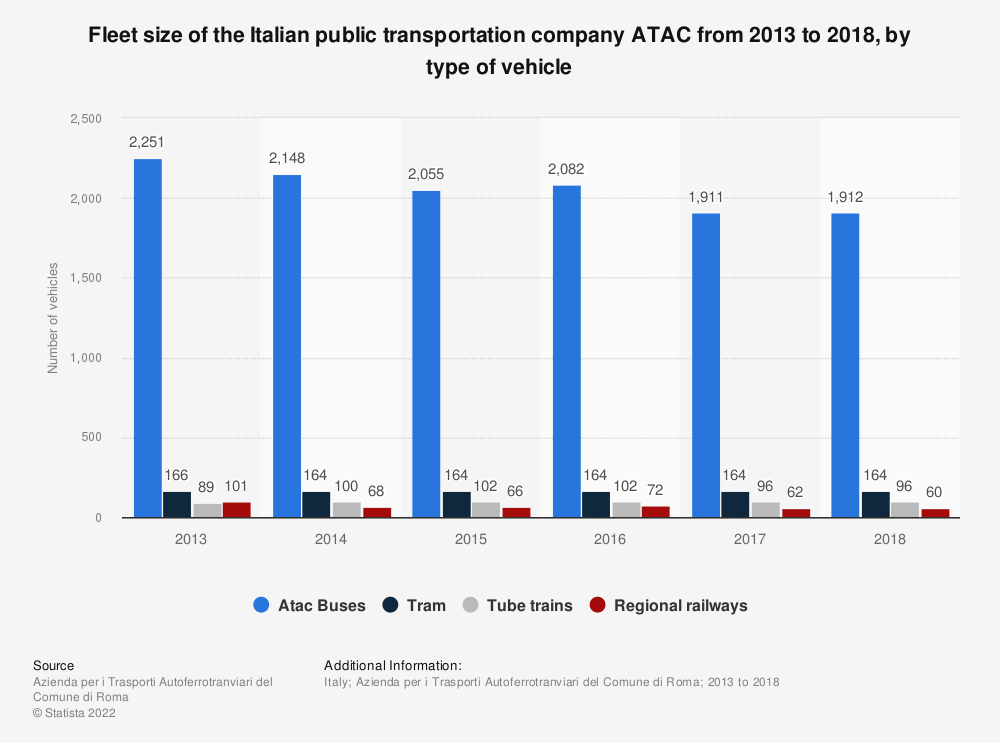 Statistic: Fleet size of the Italian public transportation company ATAC from 2013 to 2018, by type of vehicle | Statista