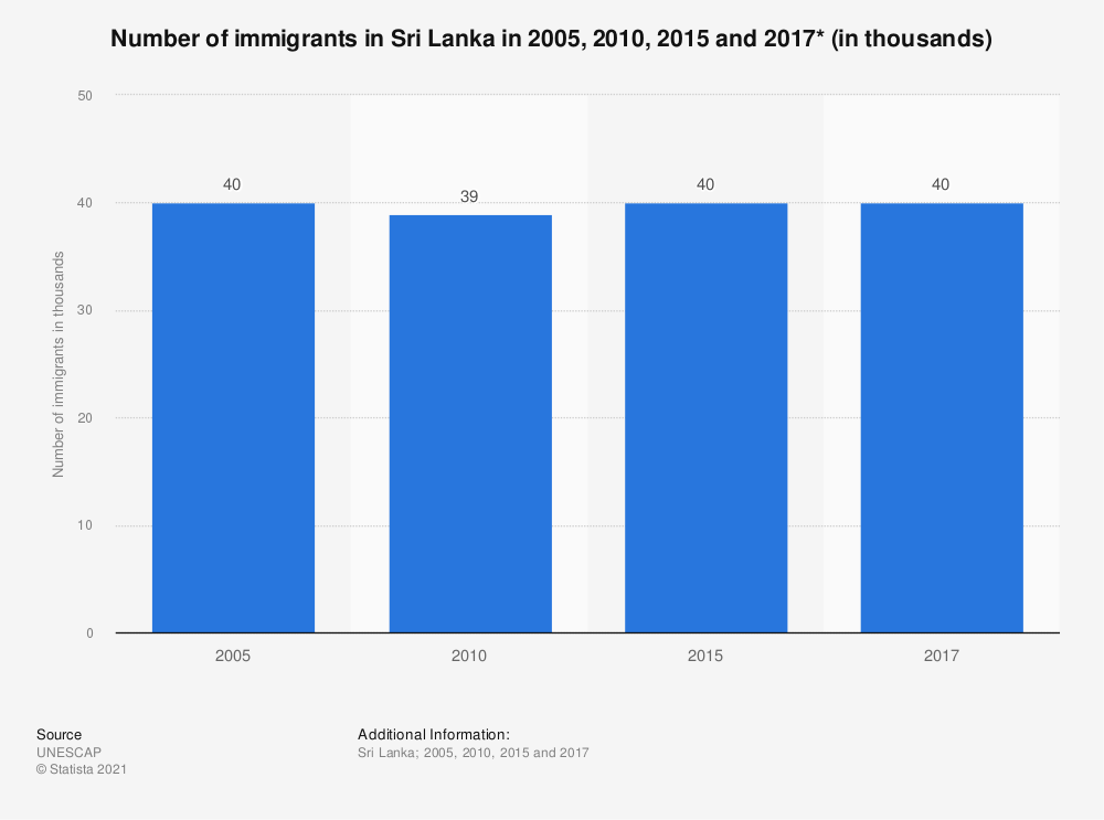 Statistic: Number of immigrants in Sri Lanka in 2005, 2010, 2015 and 2017* (in thousands) | Statista
