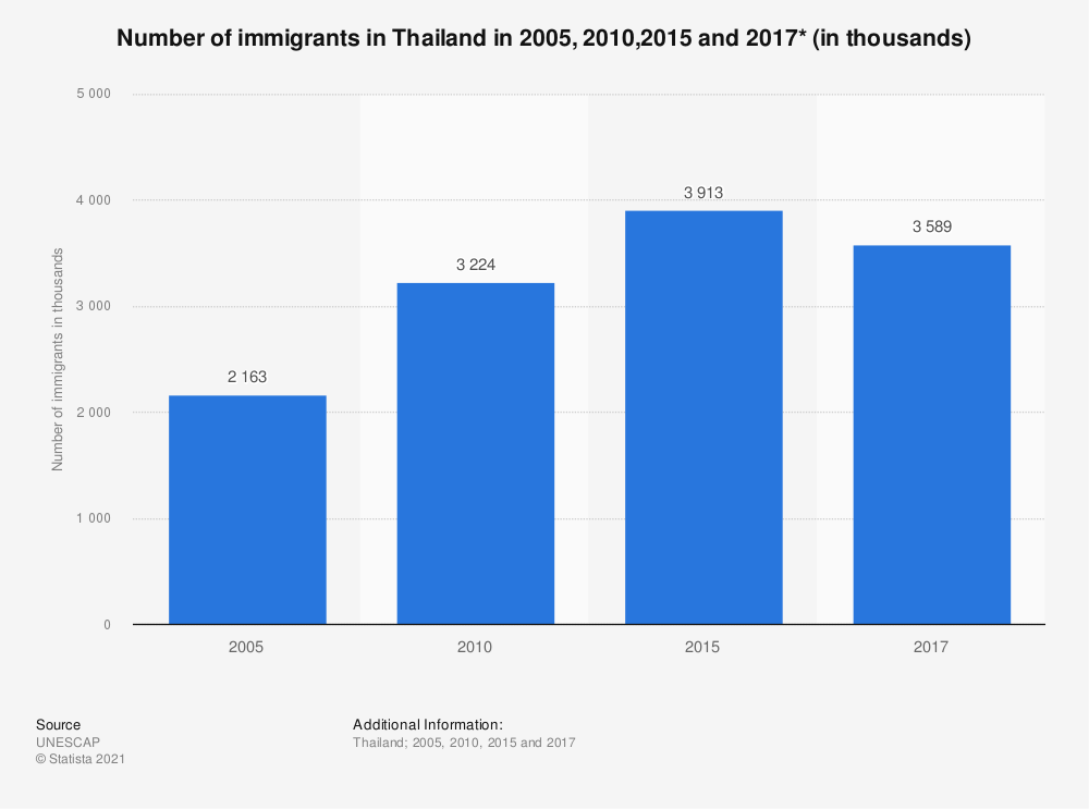 Statistic: Number of immigrants in Thailand in 2005, 2010,2015 and 2017* (in thousands) | Statista