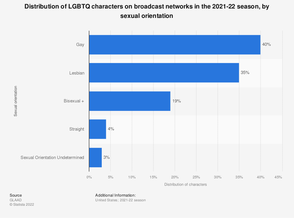 Statistic: Distribution of LGBTQ characters on broadcast networks in the 2020-21 season, by sexual orientation | Statista