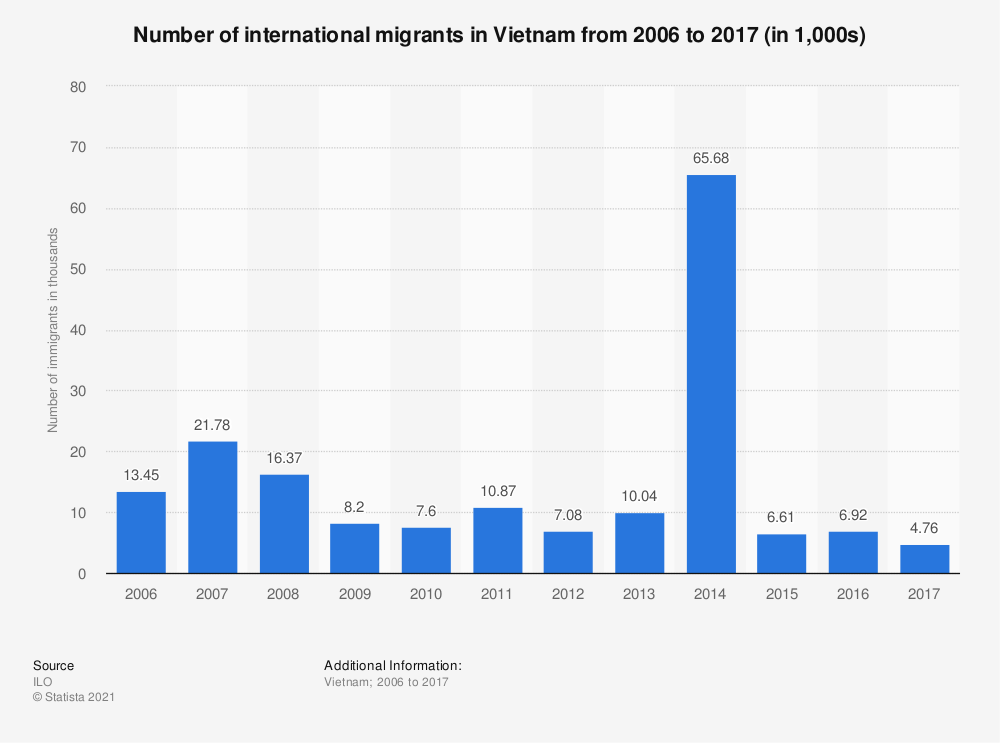 Statistic: Number of immigrants in Vietnam in 2005, 2010, 2015 and 2017* (in thousands) | Statista