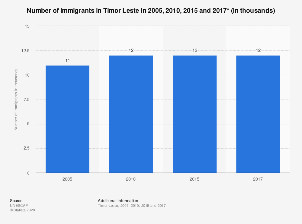 Statistic: Number of immigrants in Timor Leste in 2005, 2010, 2015 and 2017* (in thousands) | Statista