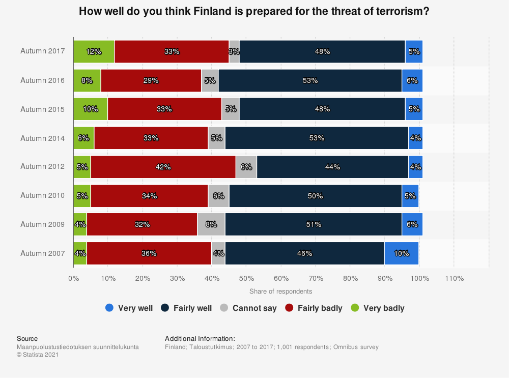 Statistic: How well do you think Finland is prepared for the threat of terrorism? | Statista