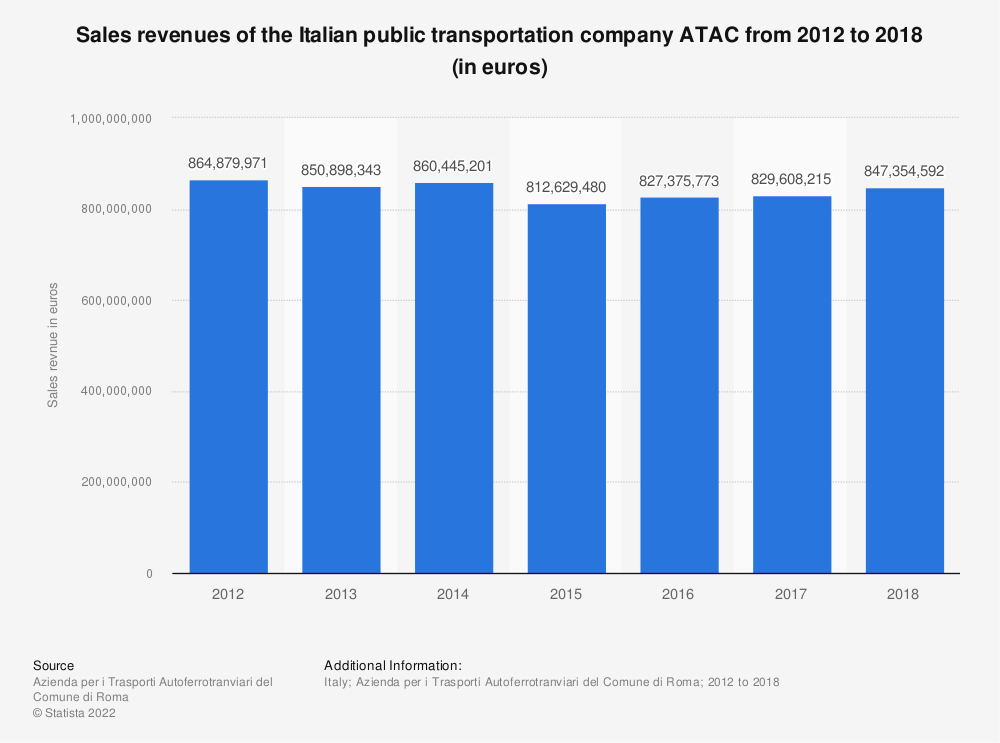 Statistic: Sales revenues of the Italian public transportation company ATAC from 2012 to 2018 (in euros) | Statista