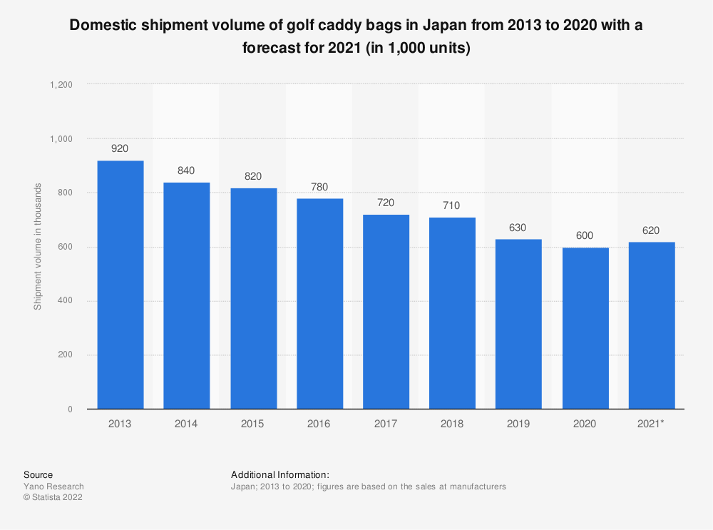Statistic: Domestic shipment volume of golf caddy bags in Japan from 2013 to 2019 with a forecast for 2020 (in 1,000 units)   Statista