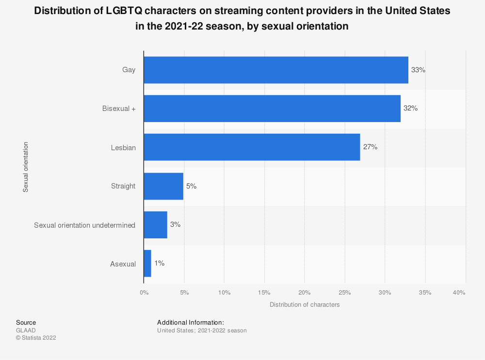 Statistic: Distribution of LGBTQ characters on streaming content providers in the United States in the 2020-21 season, by sexual orientation | Statista