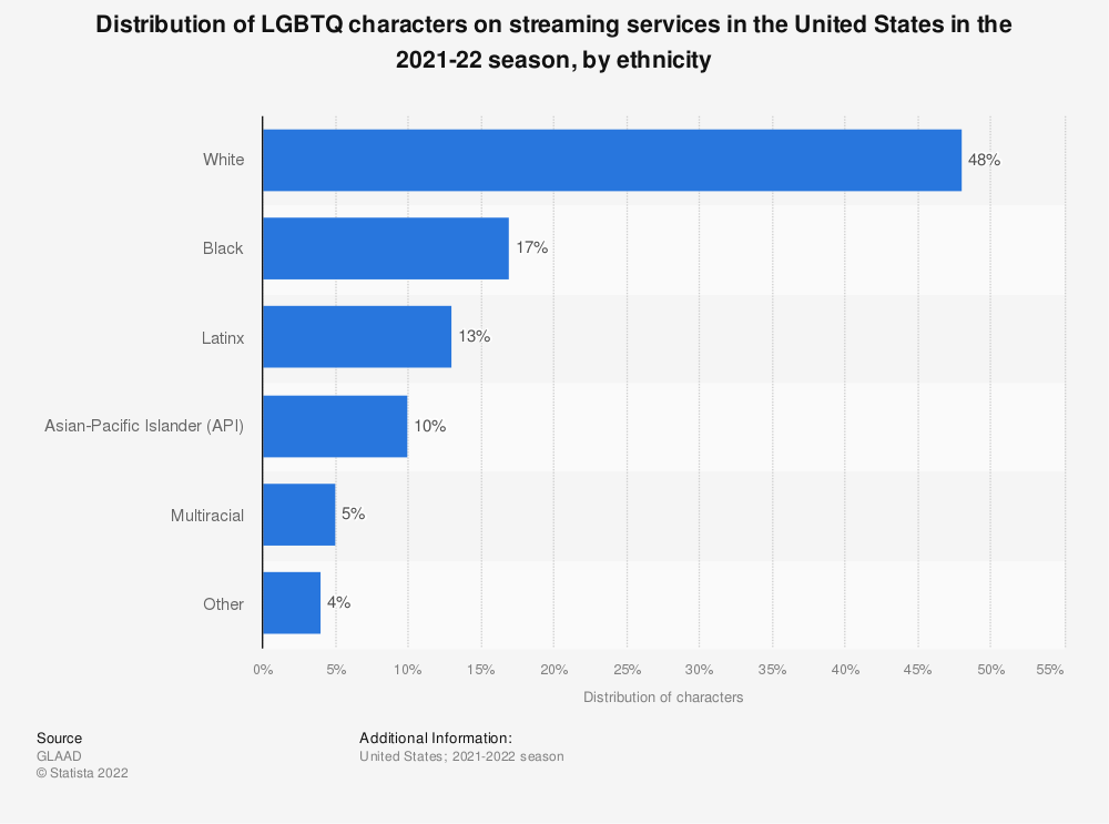 Statistic: Distribution of LGBTQ characters on streaming services in the 2018-19 season, by ethnicity | Statista