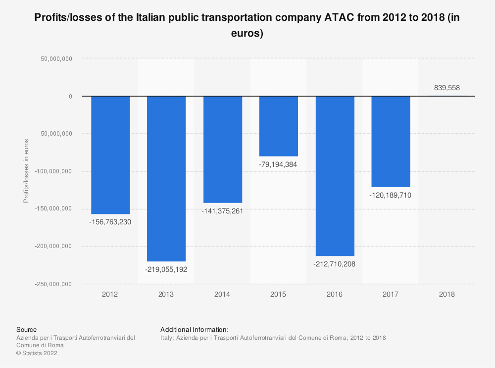 Statistic: Profits/losses of the Italian public transportation company ATAC from 2012 to 2018 (in euros) | Statista