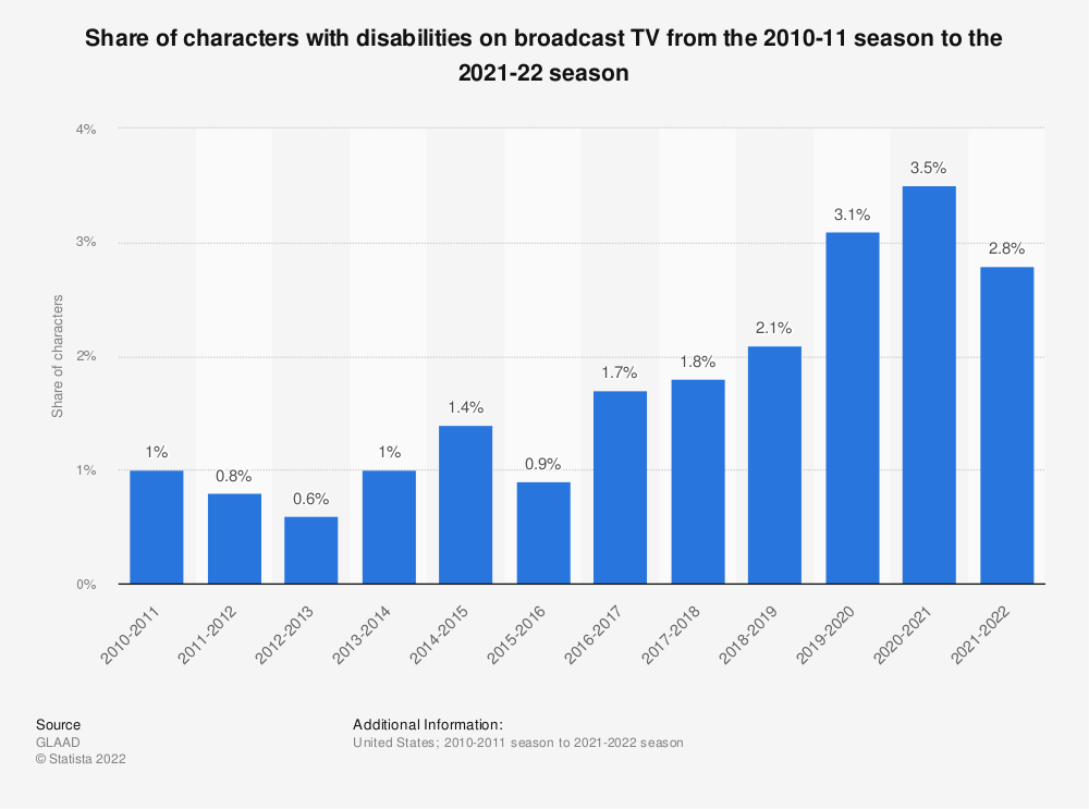 Statistic: Share of characters with disabilities on broadcast TV from the 2010-11 season to the 2018-19 season | Statista