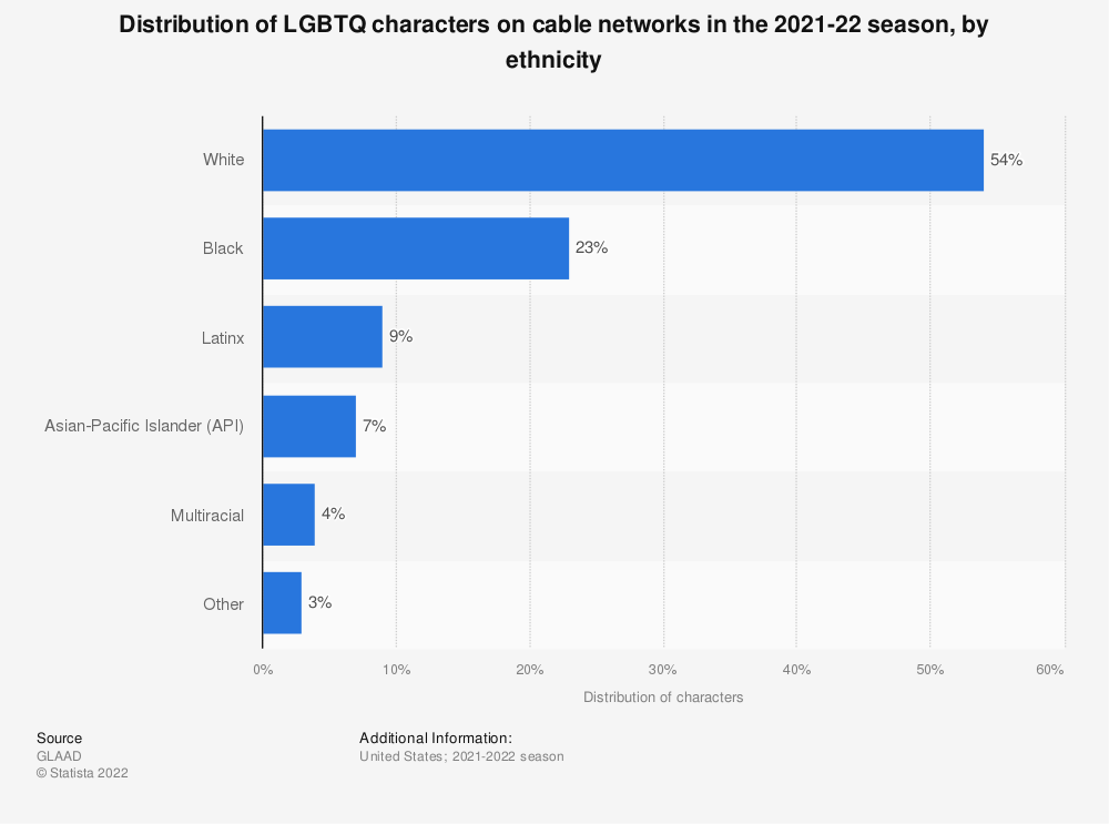 Statistic: Distribution of LGBTQ characters on cable networks in the 2018-19 season, by ethnicity | Statista