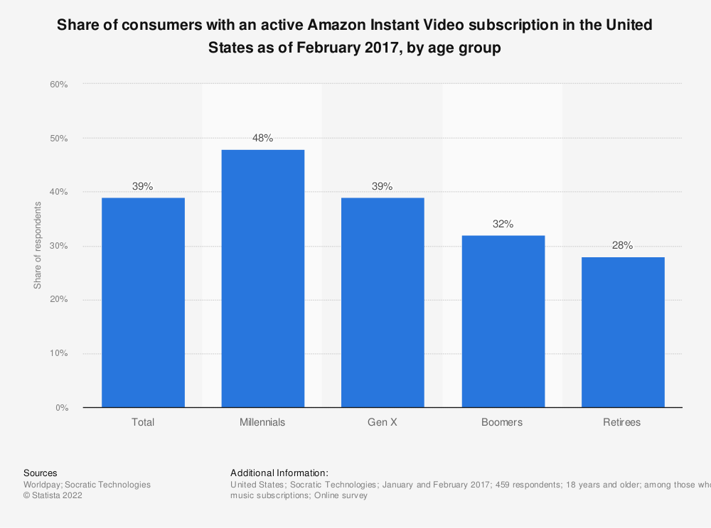 Statistic: Share of consumers with an active Amazon Instant Video subscription in the United States as of February 2017, by age group | Statista