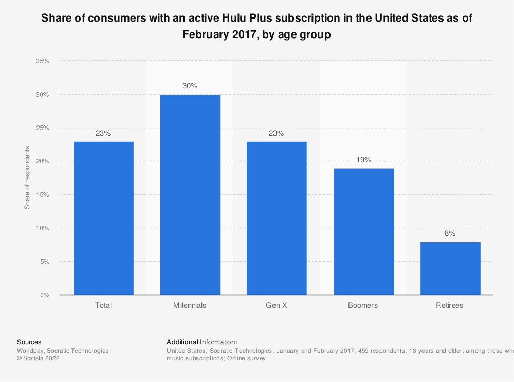 Statistic: Share of consumers with an active Hulu Plus subscription in the United States as of February 2017, by age group | Statista