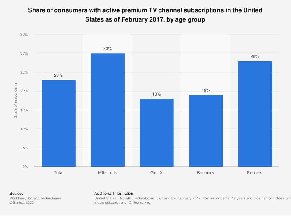 Statistic: Share of consumers with active premium TV channel subscriptions in the United States as of February 2017, by age group | Statista