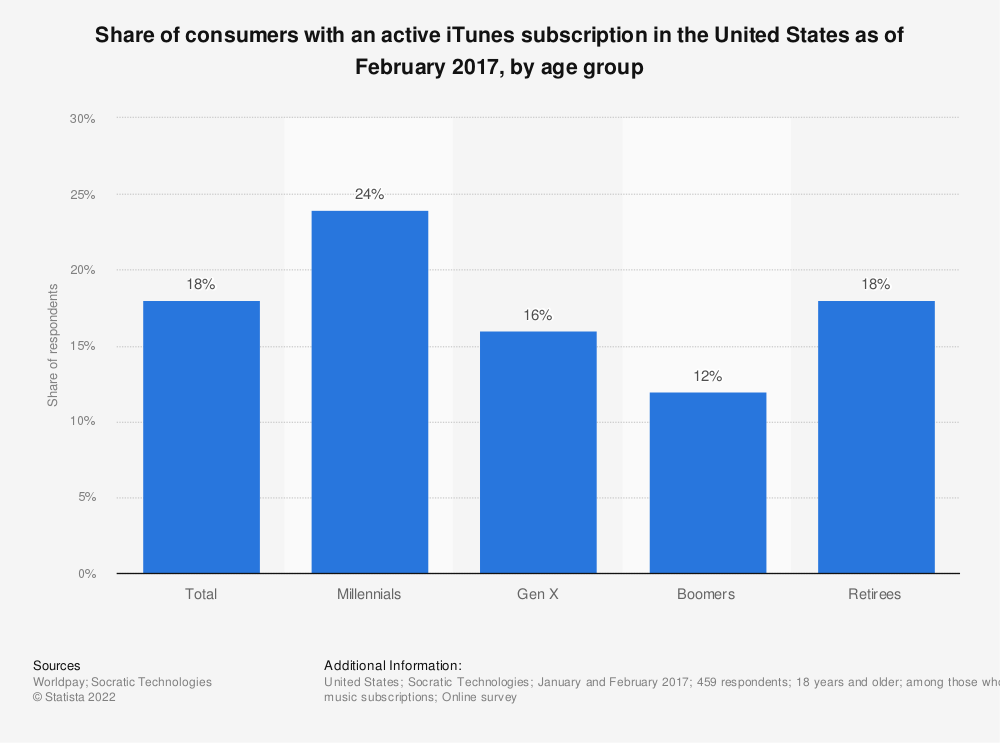 Statistic: Share of consumers with an active iTunes subscription in the United States as of February 2017, by age group | Statista
