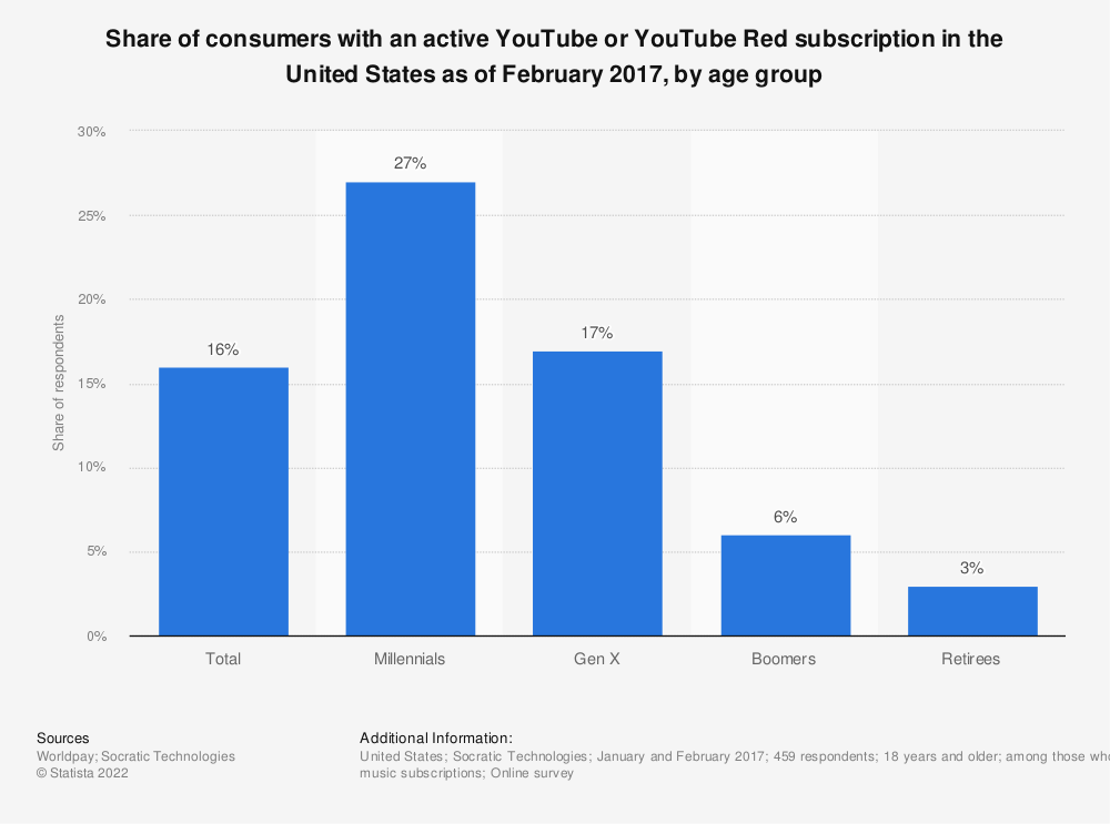 Statistic: Share of consumers with an active YouTube or YouTube Red subscription in the United States as of February 2017, by age group | Statista