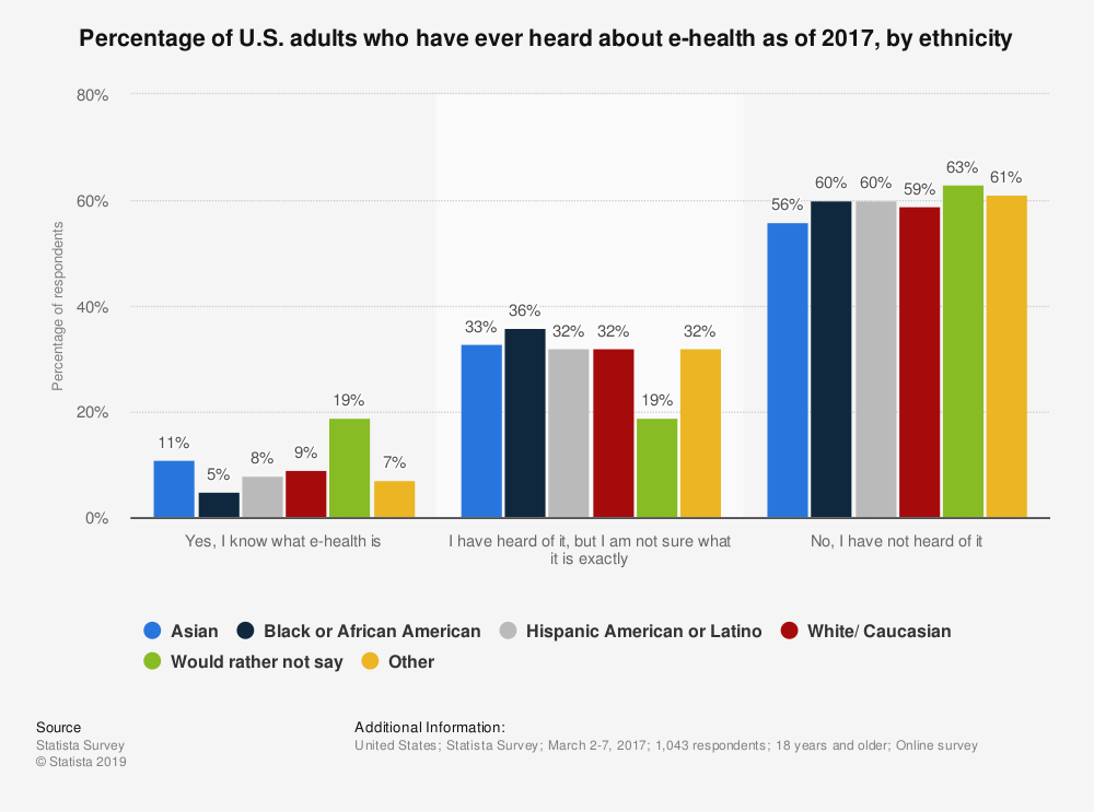 Statistic: Percentage of U.S. adults who have ever heard about e-health as of 2017, by ethnicity  | Statista