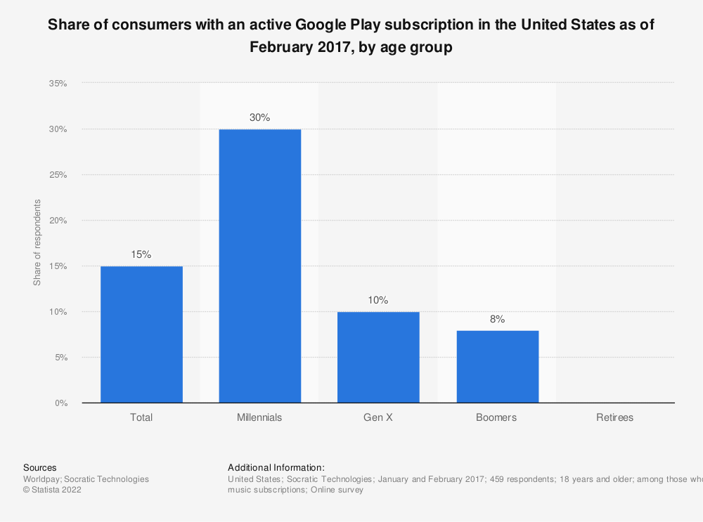 Statistic: Share of consumers with an active Google Play subscription in the United States as of February 2017, by age group | Statista
