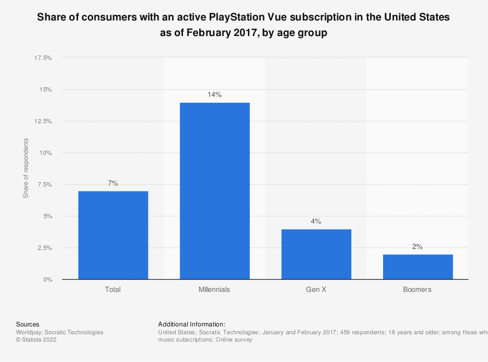 Statistic: Share of consumers with an active PlayStation Vue subscription in the United States as of February 2017, by age group | Statista