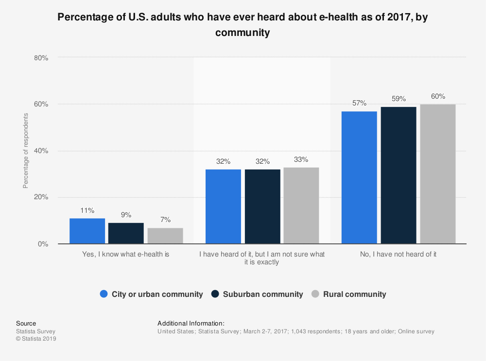 Statistic: Percentage of U.S. adults who have ever heard about e-health as of 2017, by community   Statista