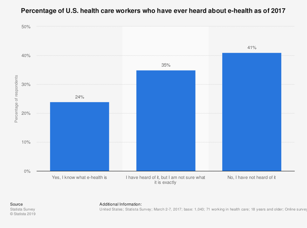 Statistic: Percentage of U.S. health care workers who have ever heard about e-health as of 2017 | Statista