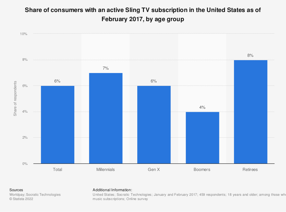 Statistic: Share of consumers with an active Sling TV subscription in the United States as of February 2017, by age group | Statista