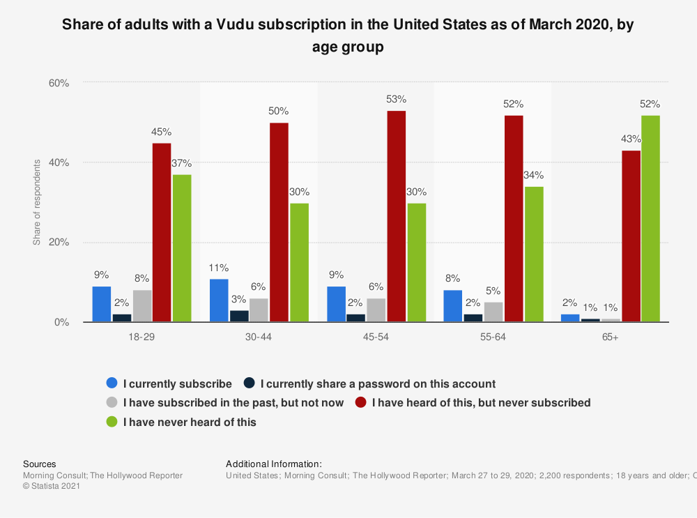 Statistic: Share of consumers with an active VUDU subscription in the United States as of February 2017, by age group | Statista