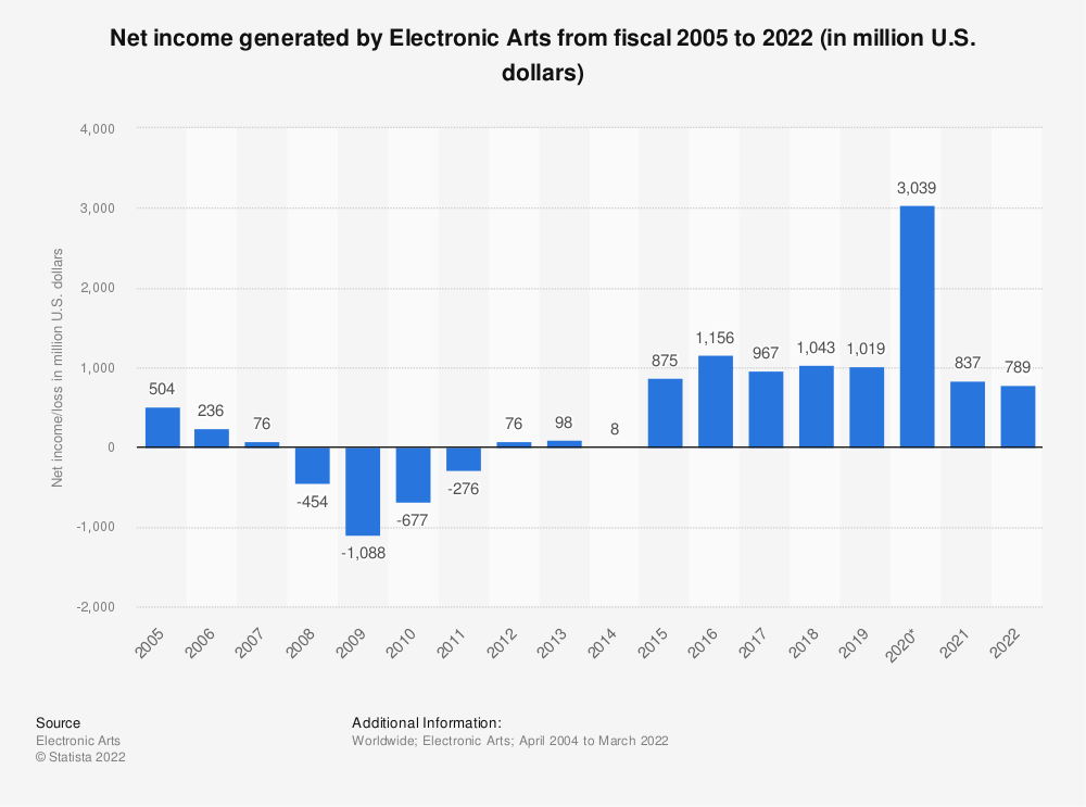 Statistic: Net income of Electronic Arts from fiscal 2005 to 2020 (in million U.S. dollars) | Statista