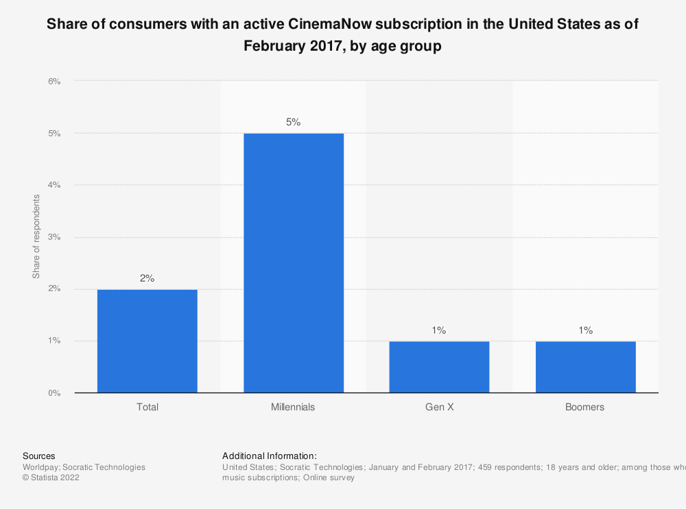 Statistic: Share of consumers with an active CinemaNow subscription in the United States as of February 2017, by age group | Statista