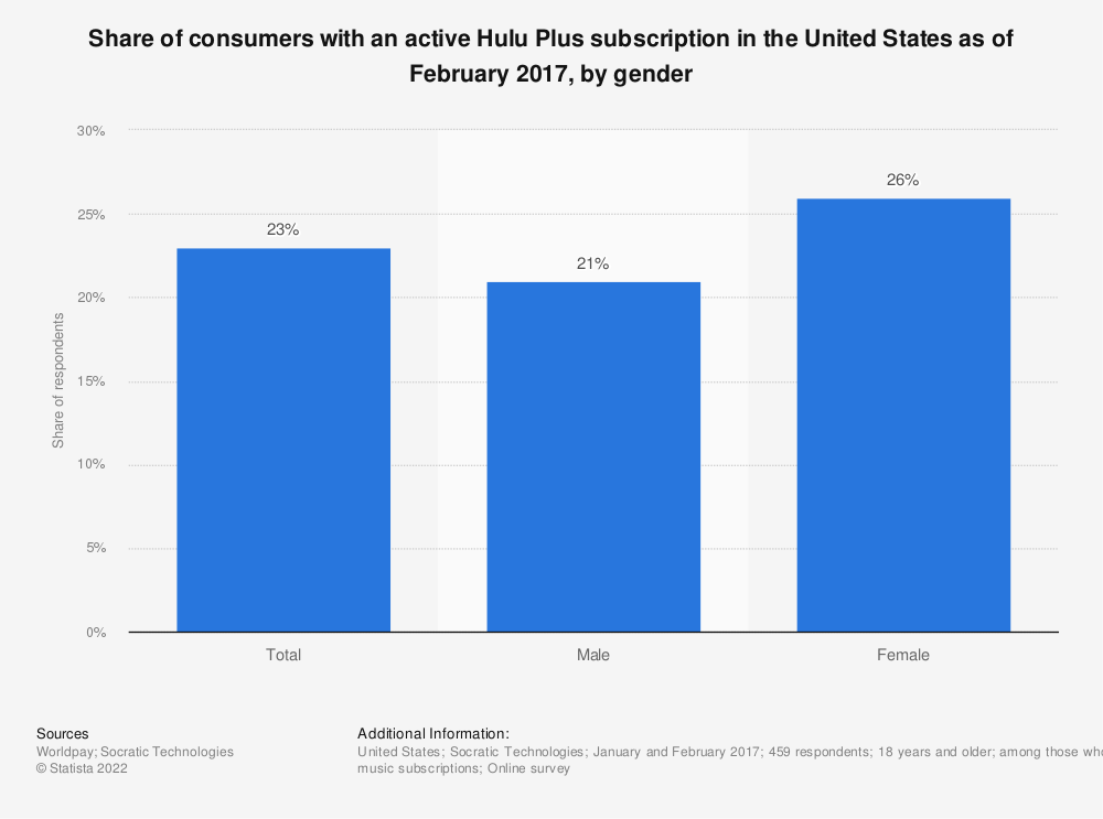 Statistic: Share of consumers with an active Hulu Plus subscription in the United States as of February 2017, by gender | Statista