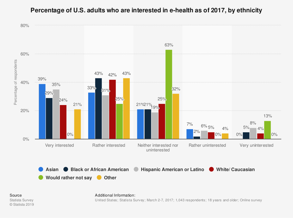 Statistic: Percentage of U.S. adults who are interested in e-health as of 2017, by ethnicity | Statista
