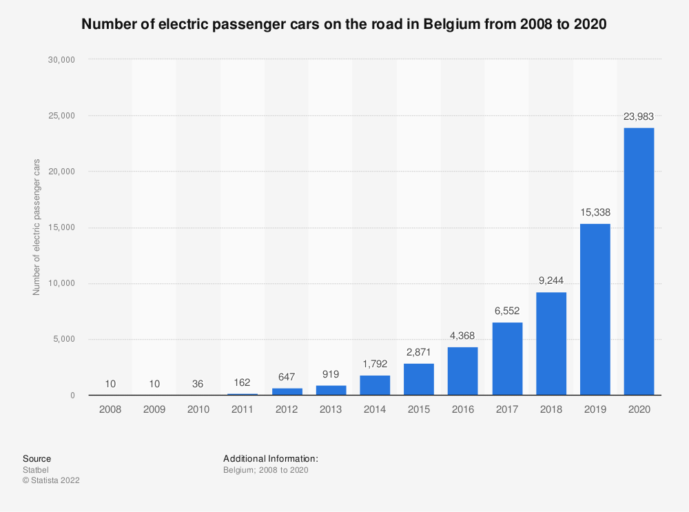 Statistic: Number of electric passenger cars on the road in Belgium from 2008 to 2019 | Statista