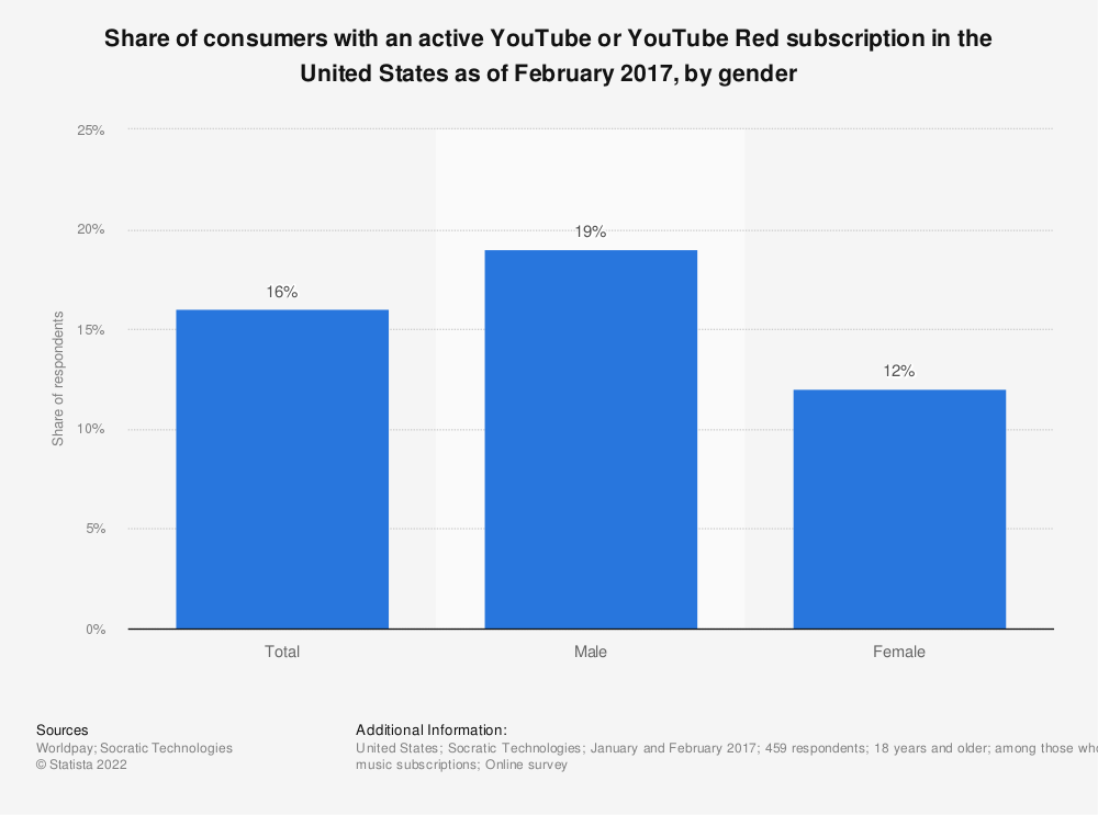 Statistic: Share of consumers with an active YouTube or YouTube Red subscription in the United States as of February 2017, by gender | Statista