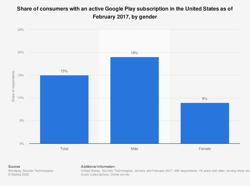 Statistic: Share of consumers with an active Google Play subscription in the United States as of February 2017, by gender | Statista